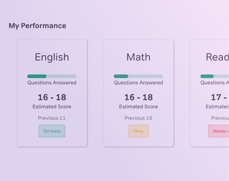 Magoosh ACT - Performance Tracker